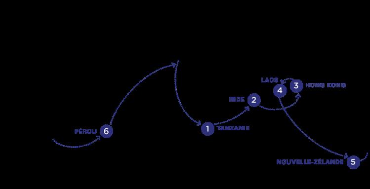 etapes-tour-du-monde